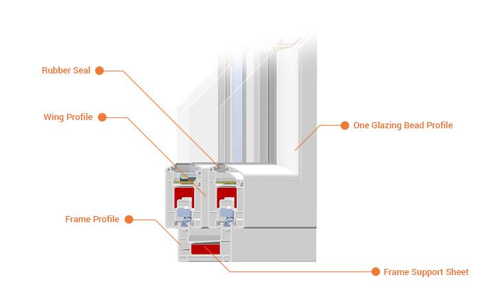 Trakya bölgesi pvc pencere pvc kapı sistemleri yetkili bayii trakya trakyapen