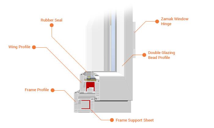 Trakya bölgesi pvc pencere ve kapı sistemleri trakya bayii