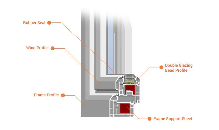 Trakya pencere sistemleri trakyapen trakya